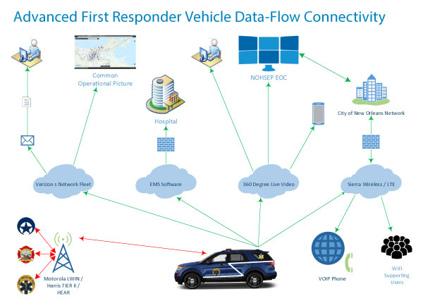 Panorama Antennas CaseFocus Advanced First Responder Vehicle